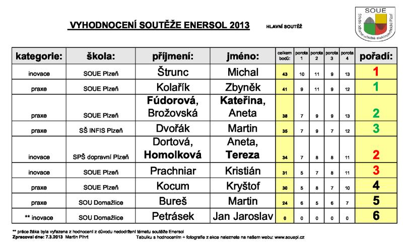 1_tabulka_hodnoceni_2013