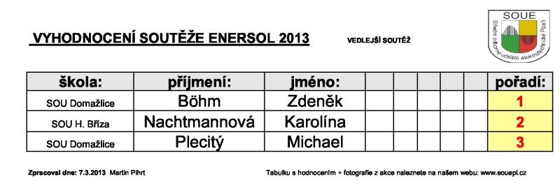 2_tabulka_hodnoceni_2013