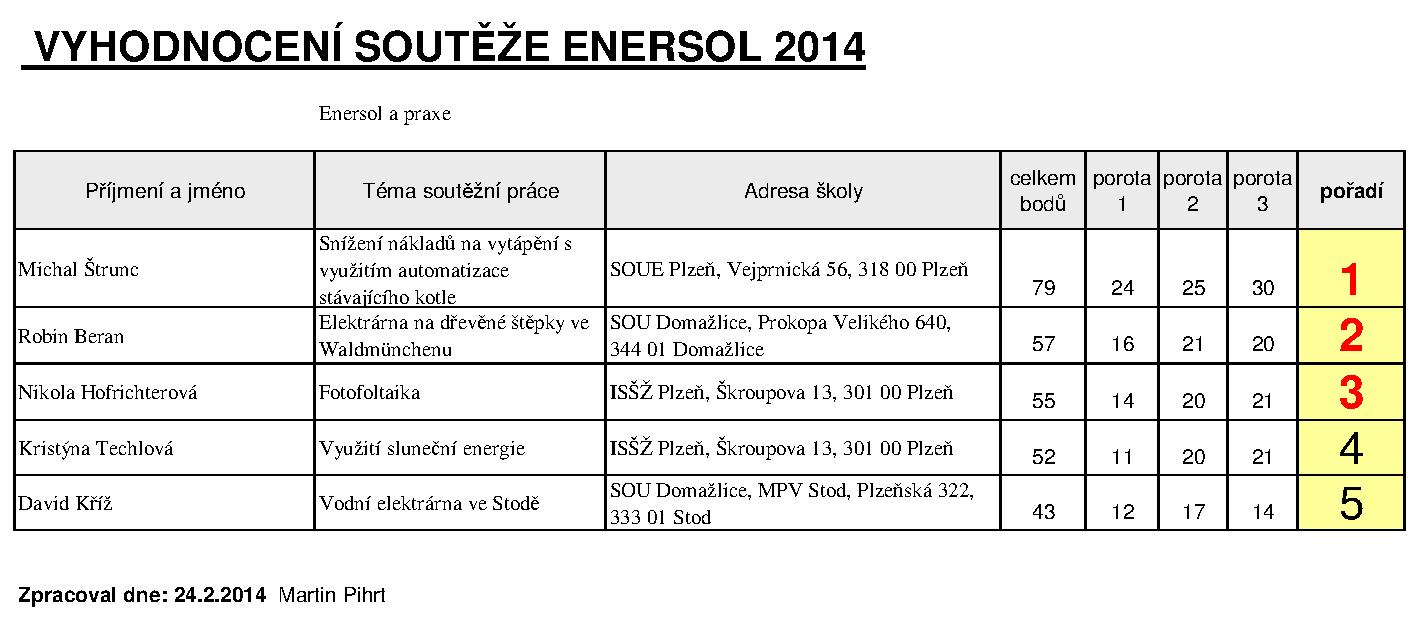 tabulka_hodnoceni_2014_kategorie1