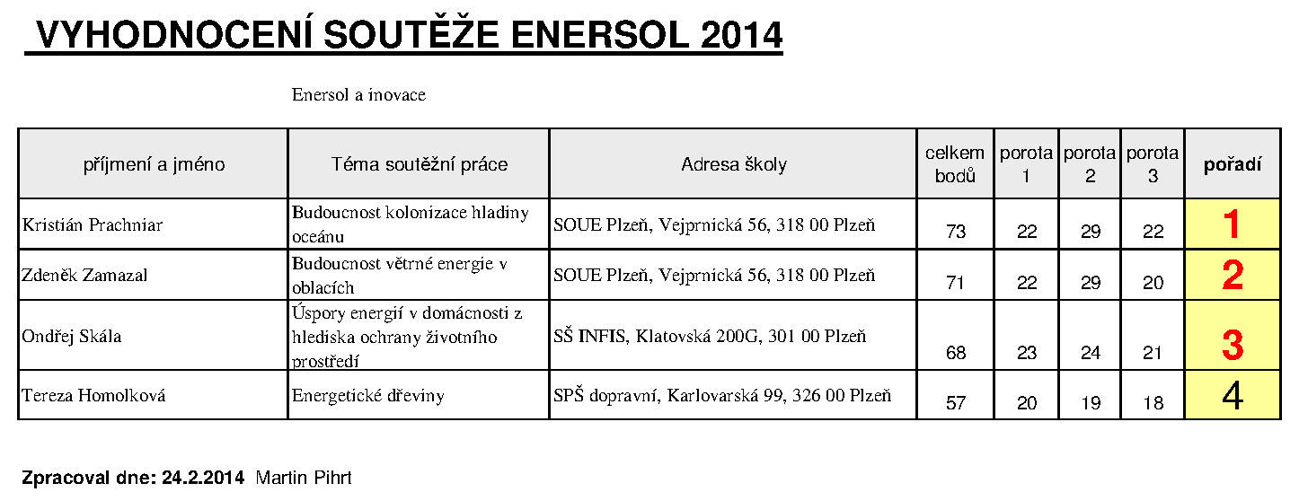 tabulka_hodnoceni_2014_kategorie2