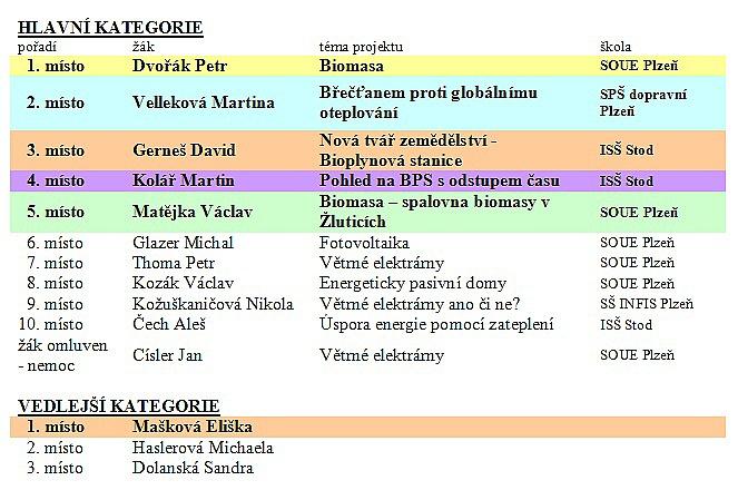 vysledkyenersol2010